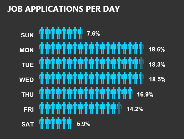 Fitzii Job Apps by Day Stats